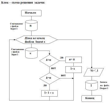 Блок-схема в решении задач